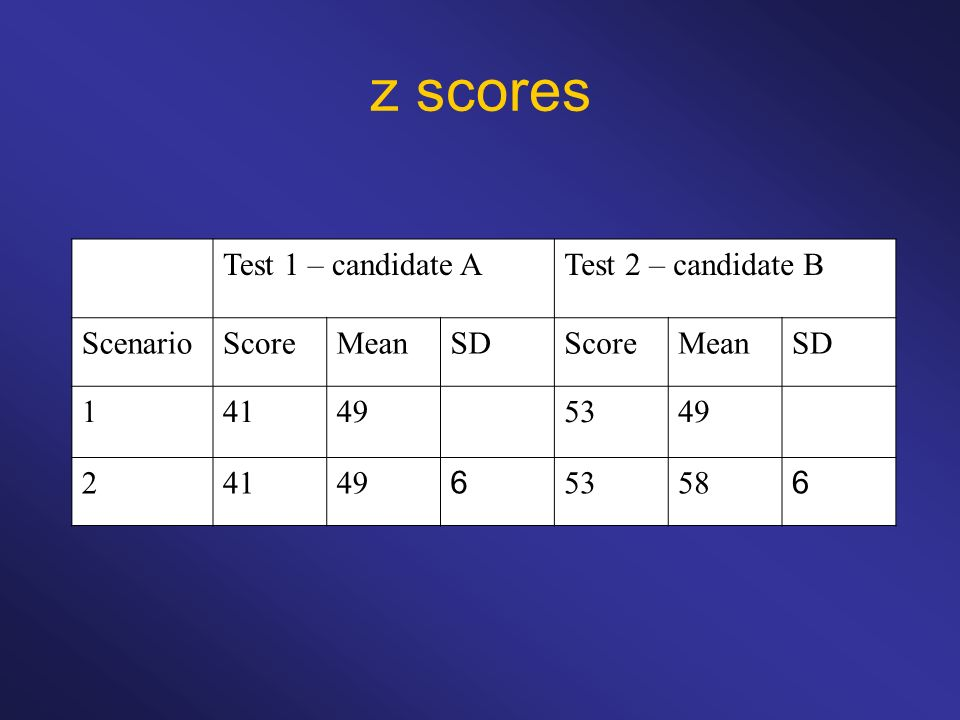 z scores Test 1 – candidate ATest 2 – candidate B ScenarioScoreMeanSDScoreMeanSD 141495349 24149 6 5358 6