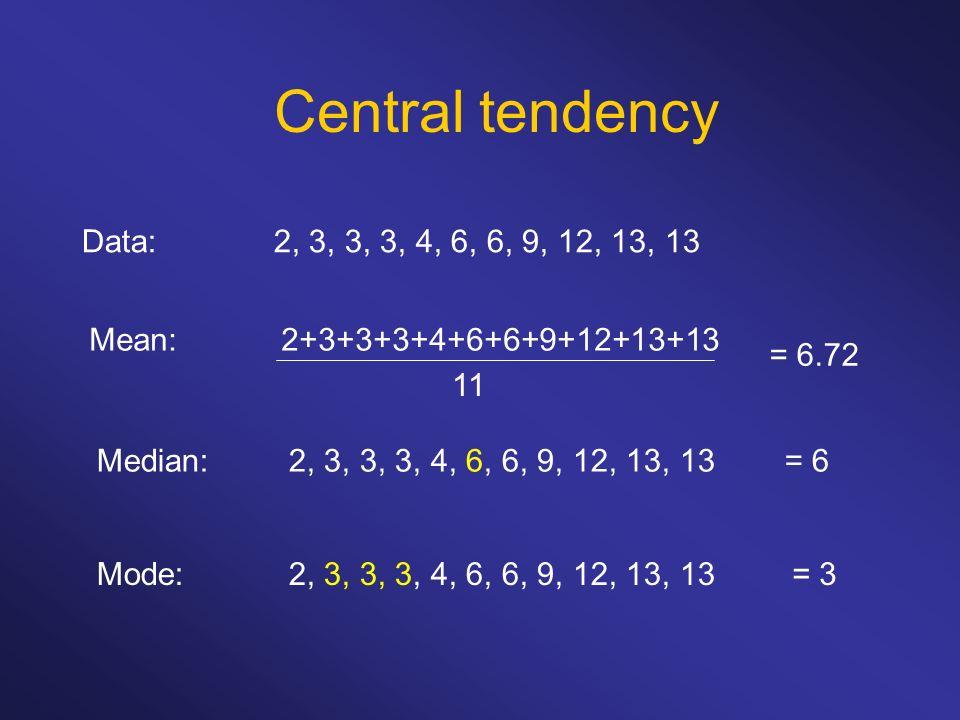 Central tendency Data:2, 3, 3, 3, 4, 6, 6, 9, 12, 13, 13 Mean:2+3+3+3+4+6+6+9+12+13+13 11 = 6.72 Median:2, 3, 3, 3, 4, 6, 6, 9, 12, 13, 13= 6 Mode:2,