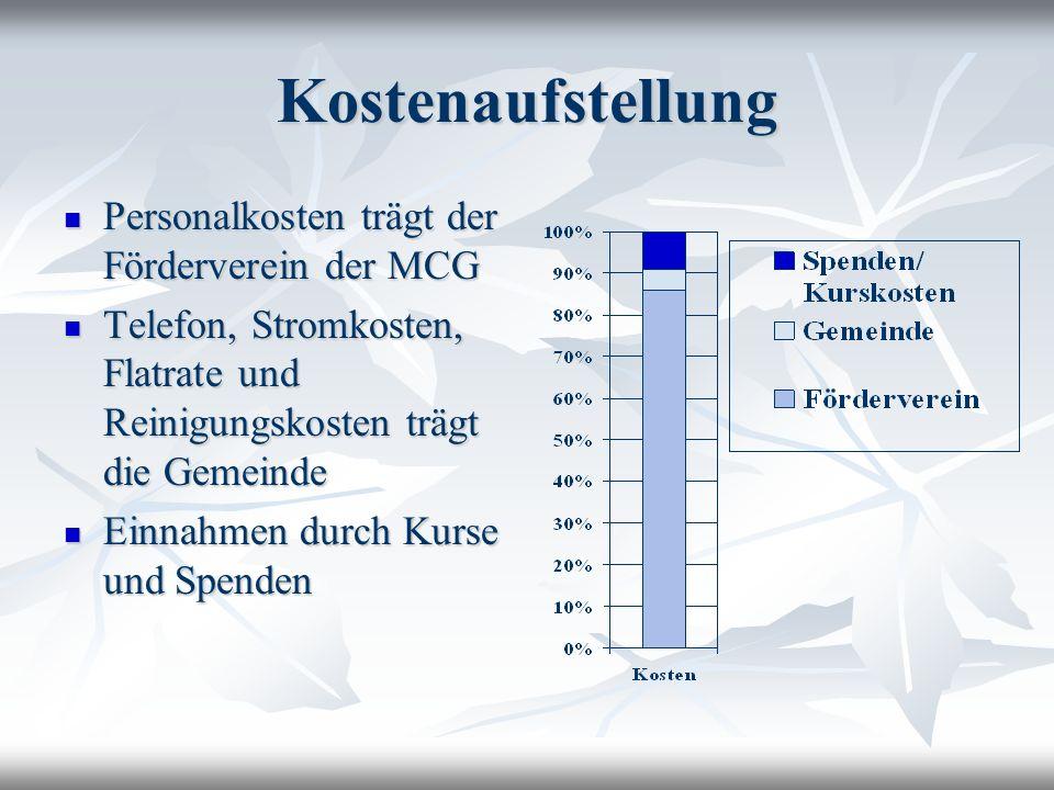 Kostenaufstellung Personalkosten trägt der Förderverein der MCG Personalkosten trägt der Förderverein der MCG Telefon, Stromkosten, Flatrate und Reini