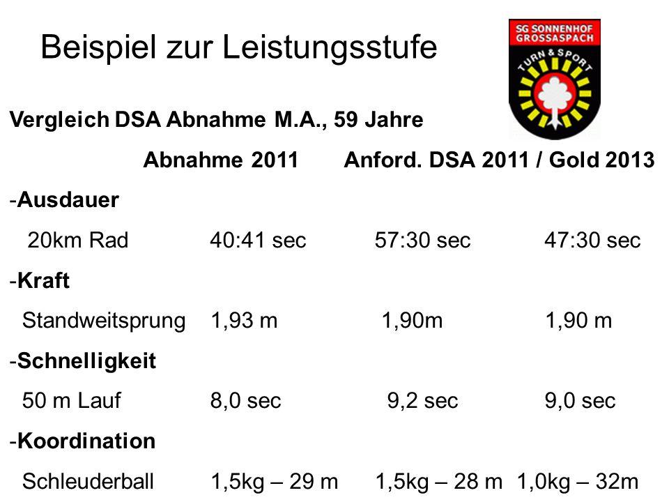 Vergleich DSA Abnahme M.A., 59 Jahre Abnahme 2011Anford.