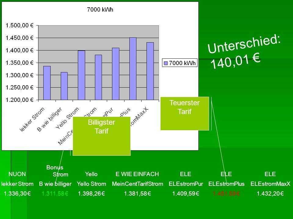 NUON Bonus StromYelloE WIE EINFACHELE lekker StromB wie billigerYello StromMeinCentTarifStromELEstromPurELEstromPlusELEstromMaxX 1.336,30 1.311,58 1.398,26 1.381,58 1.409,59 1.451,59 1.432,20 Teuerster Tarif Billigster Tarif Unterschied: 140,01