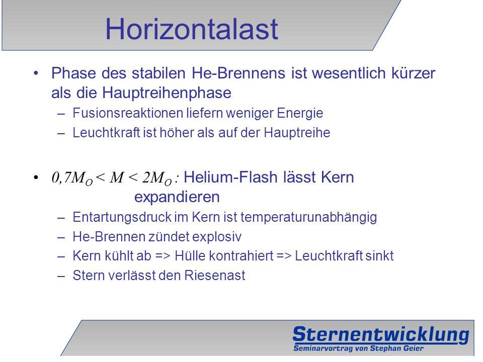 14 Phase des stabilen He-Brennens ist wesentlich kürzer als die Hauptreihenphase –Fusionsreaktionen liefern weniger Energie –Leuchtkraft ist höher als