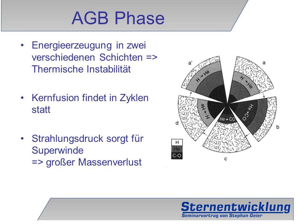17 Energieerzeugung in zwei verschiedenen Schichten => Thermische Instabilität Kernfusion findet in Zyklen statt Strahlungsdruck sorgt für Superwinde