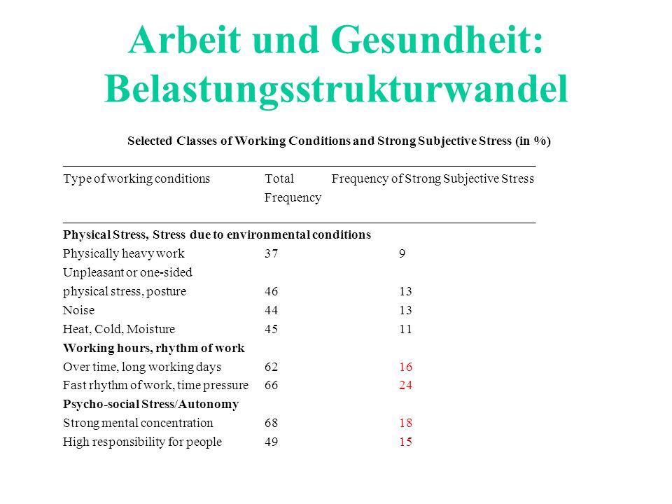 Arbeit und Gesundheit: Belastungsstrukturwandel Selected Classes of Working Conditions and Strong Subjective Stress (in %) ___________________________
