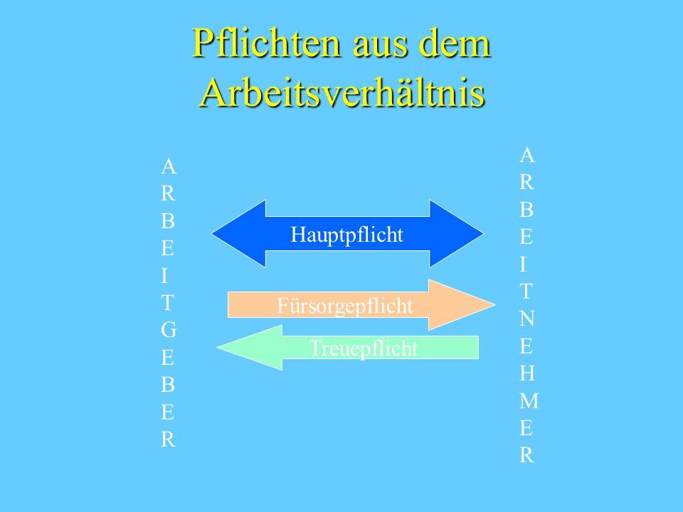 Pflichten aus dem Arbeitsverhältnis Hauptpflicht Treuepflicht Fürsorgepflicht ARBEITGEBERARBEITGEBER ARBEITNEHMERARBEITNEHMER