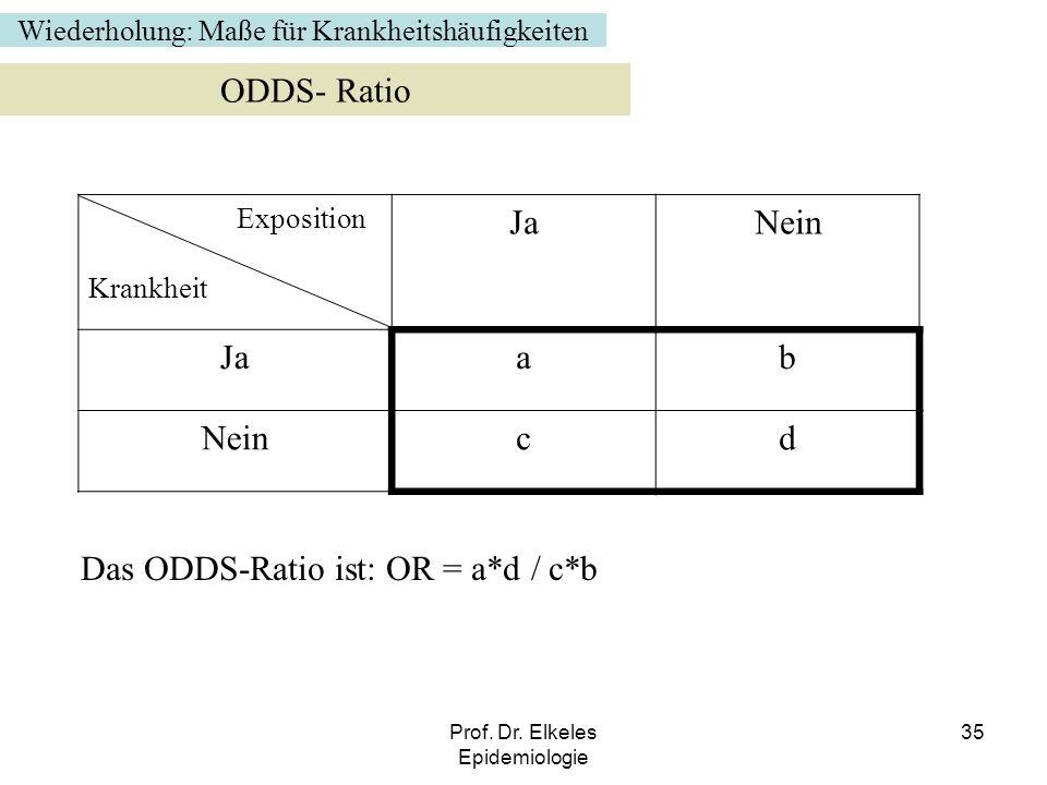 Prof. Dr. Elkeles Epidemiologie 35 Wiederholung: Maße für Krankheitshäufigkeiten ODDS- Ratio Exposition Krankheit JaNein Jaab Neincd Das ODDS-Ratio is