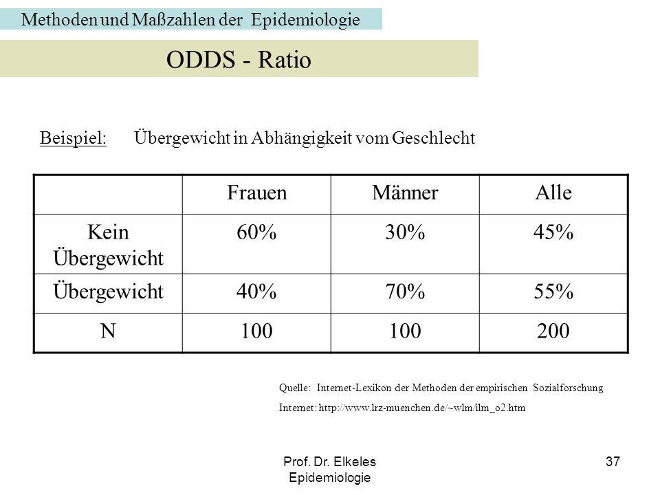 Prof. Dr. Elkeles Epidemiologie 37 Beispiel: FrauenMännerAlle Kein Übergewicht 60%30%45% Übergewicht40%70%55% N100 200 ODDS - Ratio Übergewicht in Abh
