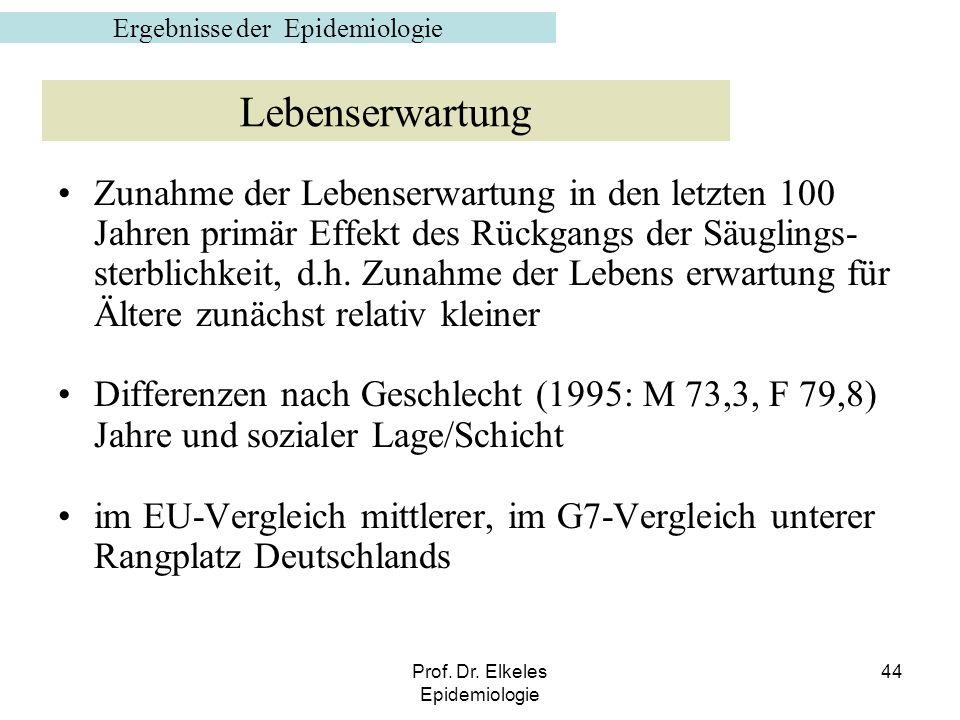 Prof. Dr. Elkeles Epidemiologie 44 Zunahme der Lebenserwartung in den letzten 100 Jahren primär Effekt des Rückgangs der Säuglings- sterblichkeit, d.h