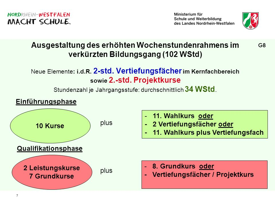 7 Ausgestaltung des erhöhten Wochenstundenrahmens im verkürzten Bildungsgang (102 WStd) Neue Elemente: i.d.R. 2-std. Vertiefungsfächer im Kernfachbere