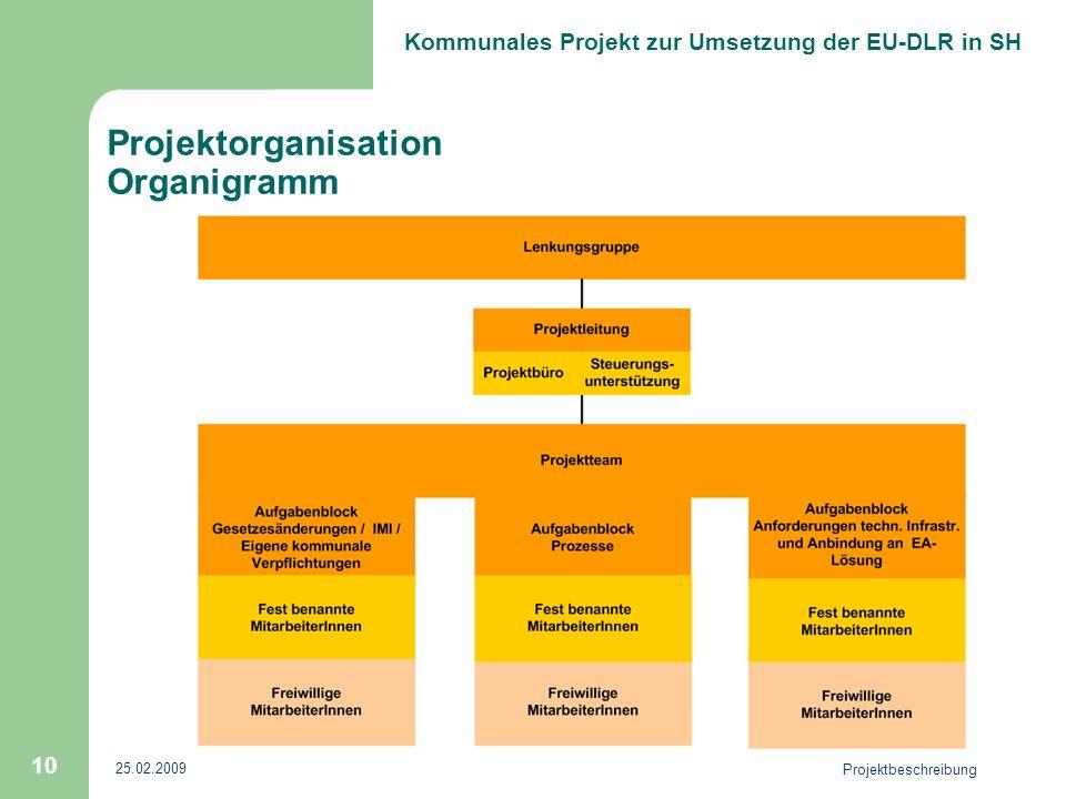 Kommunales Projekt zur Umsetzung der EU-DLR in SH 25.02.2009 Projektbeschreibung 10 Projektorganisation Organigramm