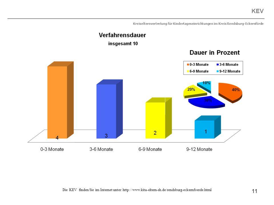 11 KEV Kreiselternvertretung für Kindertageseinrichtungen im Kreis Rendsburg-Eckernförde Die KEV finden Sie im Internet unter: http://www.kita-eltern-