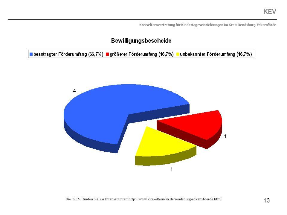 13 KEV Kreiselternvertretung für Kindertageseinrichtungen im Kreis Rendsburg-Eckernförde Die KEV finden Sie im Internet unter: http://www.kita-eltern-