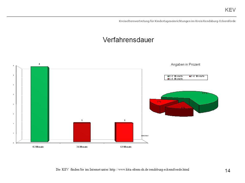 14 KEV Kreiselternvertretung für Kindertageseinrichtungen im Kreis Rendsburg-Eckernförde Die KEV finden Sie im Internet unter: http://www.kita-eltern-
