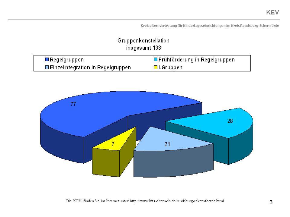 3 KEV Kreiselternvertretung für Kindertageseinrichtungen im Kreis Rendsburg-Eckernförde Die KEV finden Sie im Internet unter: http://www.kita-eltern-s