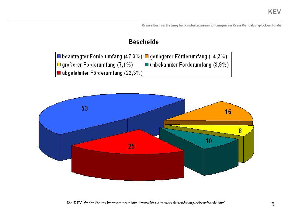 5 KEV Kreiselternvertretung für Kindertageseinrichtungen im Kreis Rendsburg-Eckernförde Die KEV finden Sie im Internet unter: http://www.kita-eltern-s