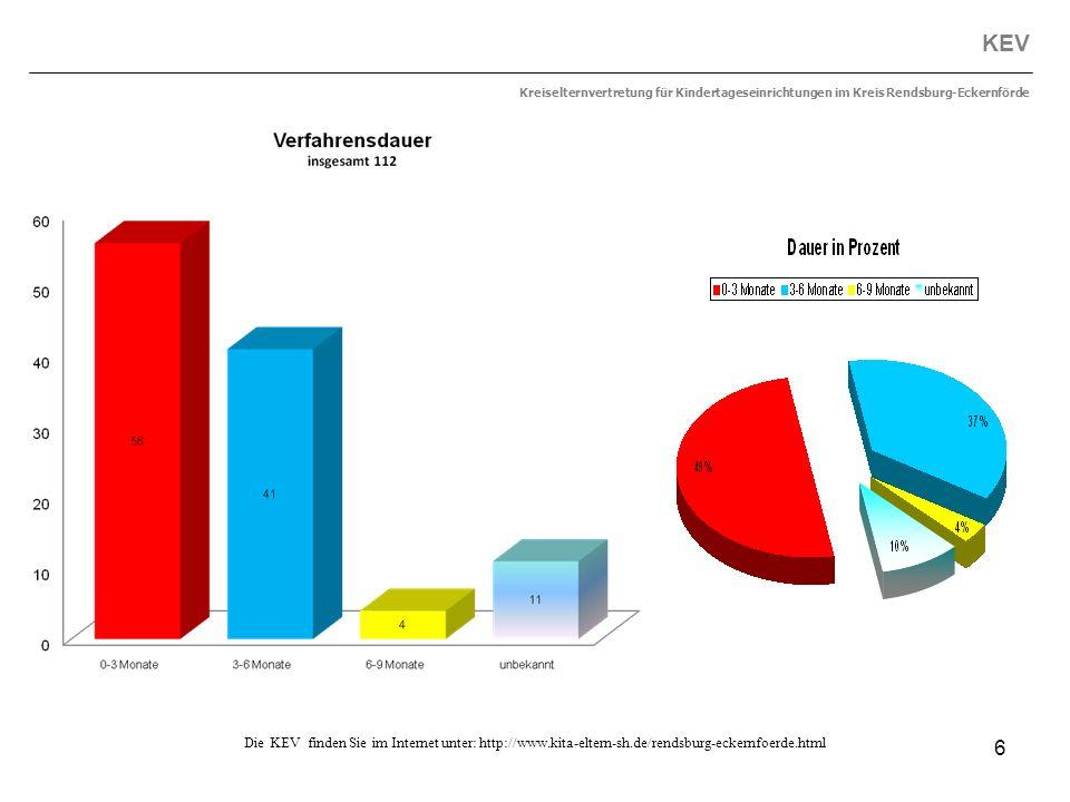 6 KEV Kreiselternvertretung für Kindertageseinrichtungen im Kreis Rendsburg-Eckernförde Die KEV finden Sie im Internet unter: http://www.kita-eltern-s