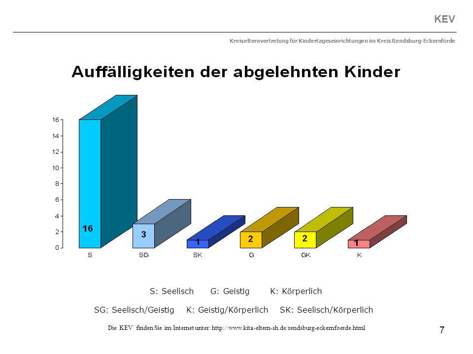 7 KEV Kreiselternvertretung für Kindertageseinrichtungen im Kreis Rendsburg-Eckernförde Die KEV finden Sie im Internet unter: http://www.kita-eltern-s