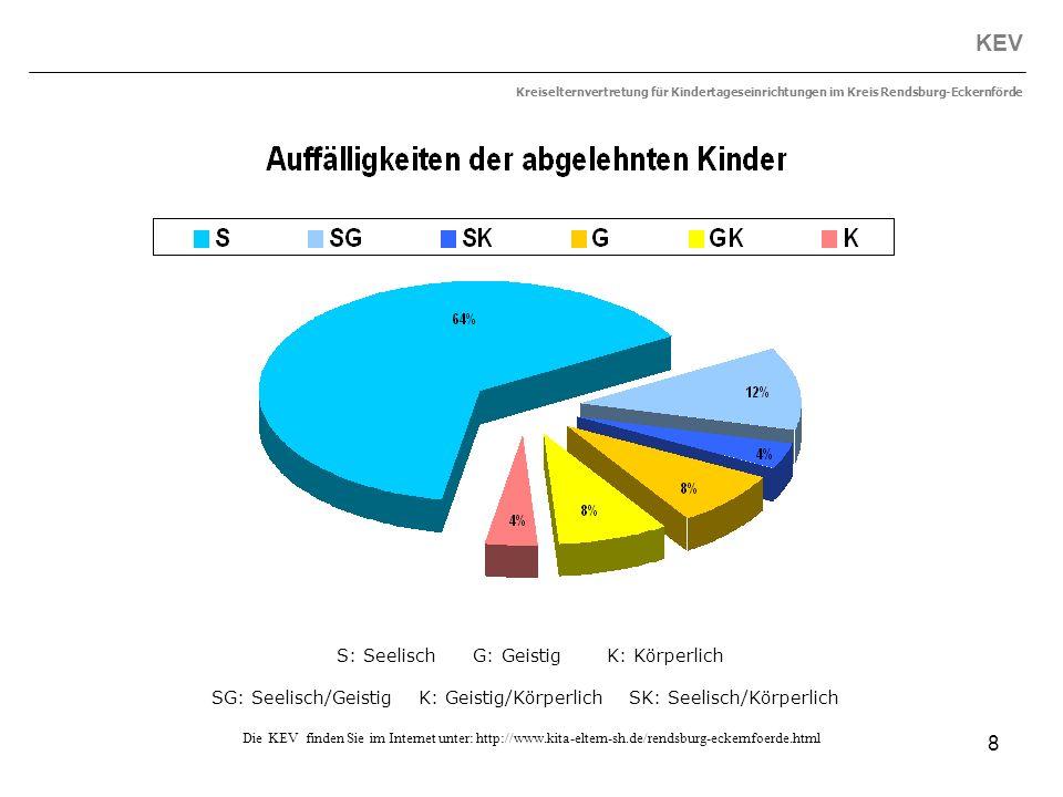 8 KEV Kreiselternvertretung für Kindertageseinrichtungen im Kreis Rendsburg-Eckernförde Die KEV finden Sie im Internet unter: http://www.kita-eltern-s