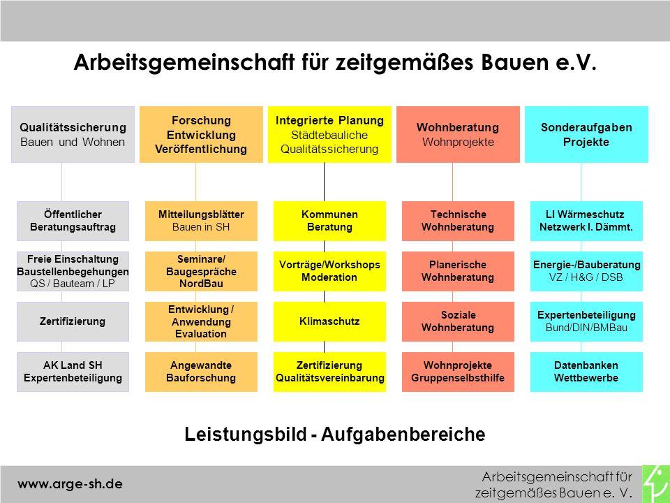 Arbeitsgemeinschaft für zeitgemäßes Bauen e. V. www.arge-sh.de Forschung Entwicklung Veröffentlichung Angewandte Bauforschung Mitteilungsblätter Bauen