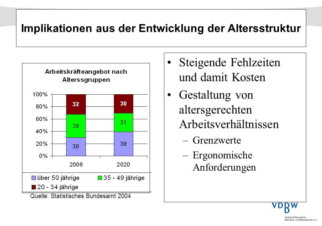 Quelle: Statistisches Bundesamt 2004 Implikationen aus der Entwicklung der Altersstruktur Steigende Fehlzeiten und damit Kosten Gestaltung von altersg
