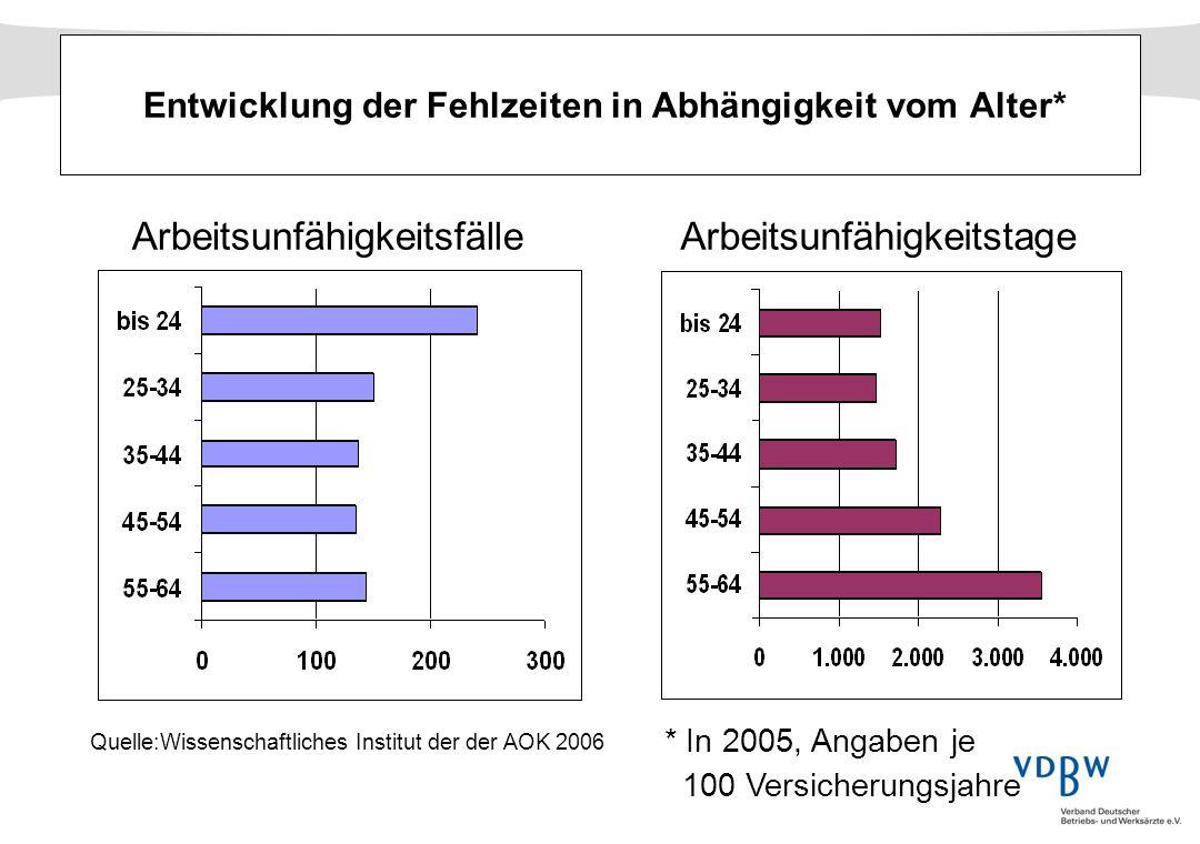 Entwicklung der Fehlzeiten in Abhängigkeit vom Alter* Quelle:Wissenschaftliches Institut der der AOK 2006 Arbeitsunfähigkeitsfälle * In 2005, Angaben
