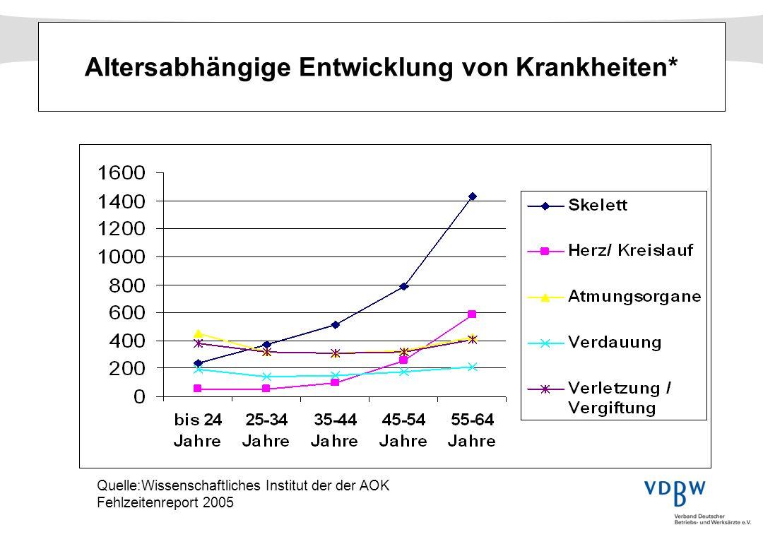 Altersabhängige Entwicklung von Krankheiten* Quelle:Wissenschaftliches Institut der der AOK Fehlzeitenreport 2005