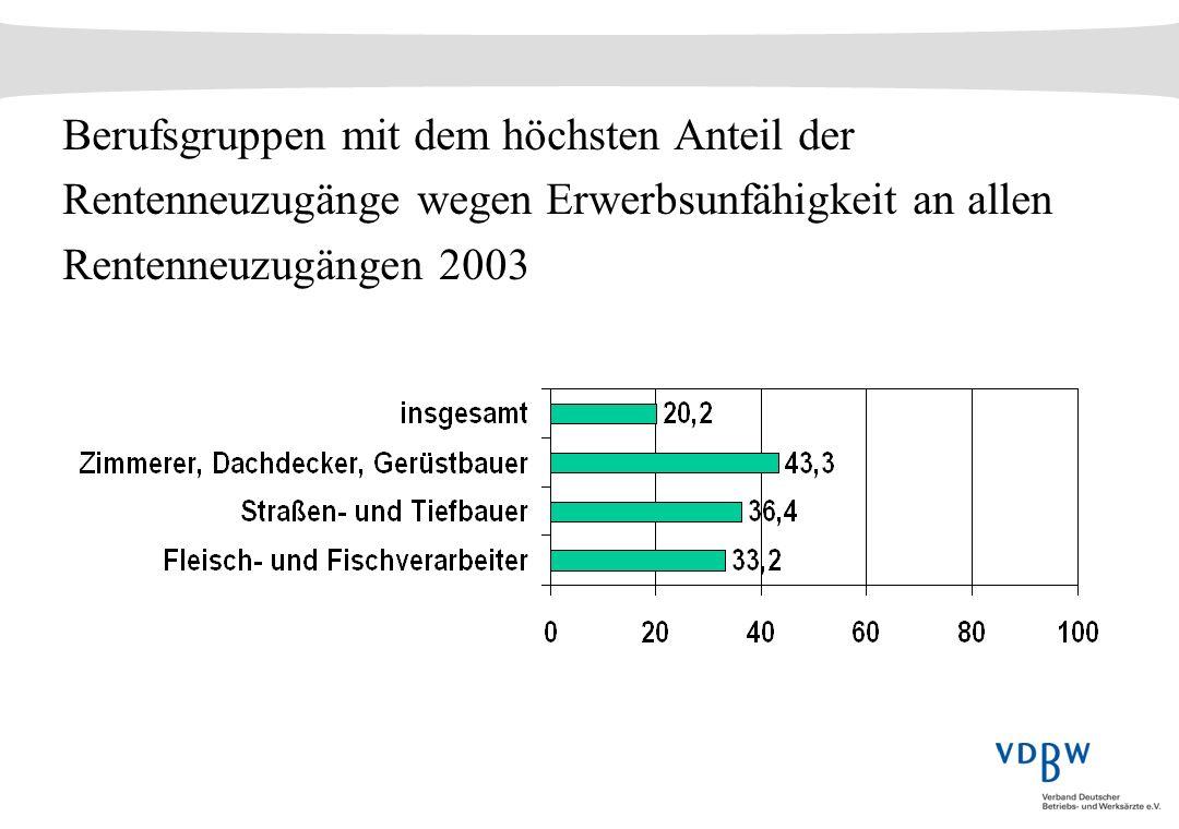 Berufsgruppen mit dem höchsten Anteil der Rentenneuzugänge wegen Erwerbsunfähigkeit an allen Rentenneuzugängen 2003