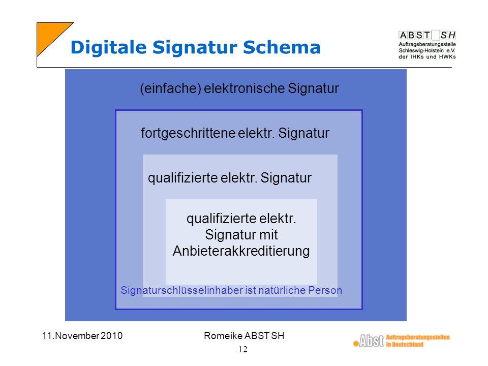 11.November 2010Romeike ABST SH 12 Digitale Signatur Schema (einfache) elektronische Signatur fortgeschrittene elektr. Signatur qualifizierte elektr.