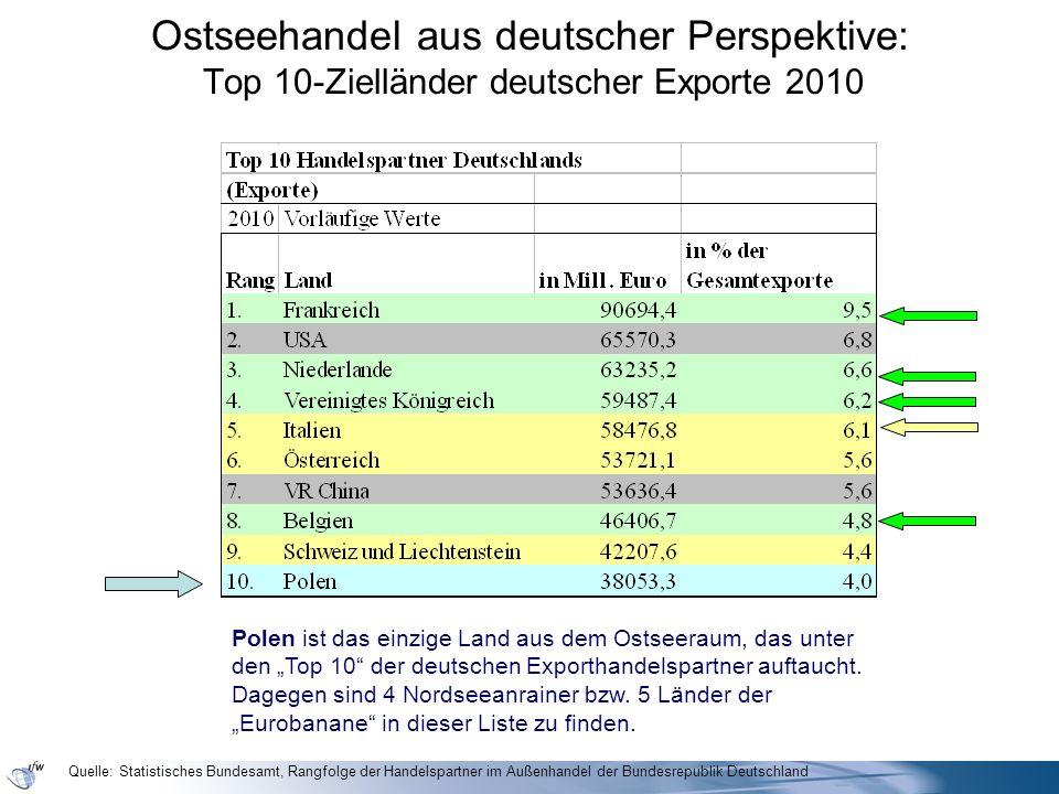Ostseehandel aus deutscher Perspektive: Top 10-Zielländer deutscher Exporte 2010 Polen ist das einzige Land aus dem Ostseeraum, das unter den Top 10 d
