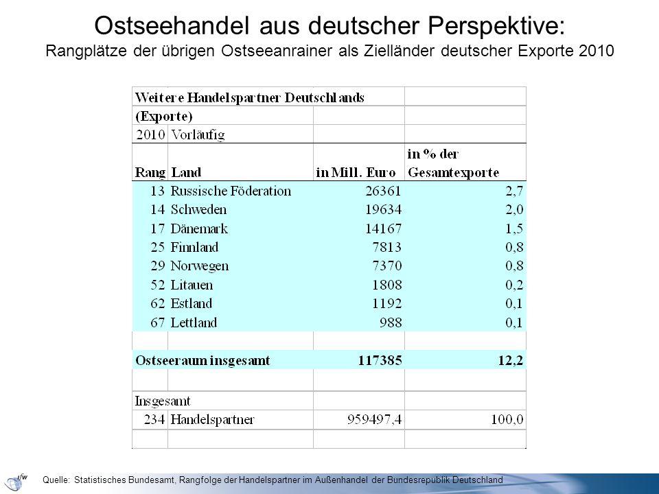 Ostseehandel aus deutscher Perspektive: Rangplätze der übrigen Ostseeanrainer als Zielländer deutscher Exporte 2010 Quelle: Statistisches Bundesamt, R