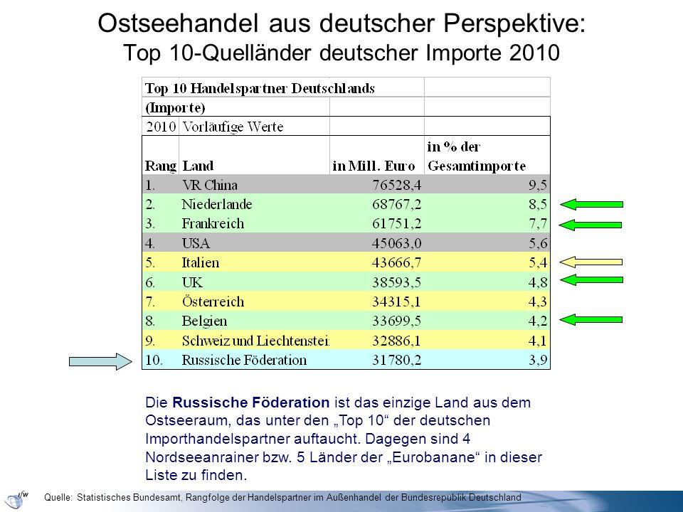 Ostseehandel aus deutscher Perspektive: Top 10-Quelländer deutscher Importe 2010 Die Russische Föderation ist das einzige Land aus dem Ostseeraum, das