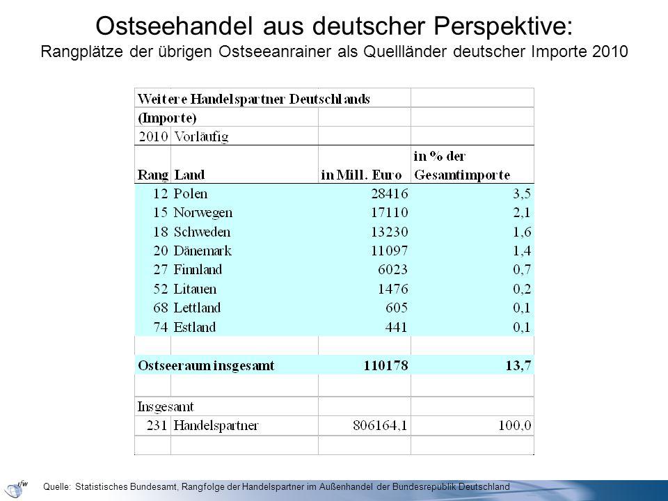 Ostseehandel aus deutscher Perspektive: Rangplätze der übrigen Ostseeanrainer als Quellländer deutscher Importe 2010 Quelle: Statistisches Bundesamt,