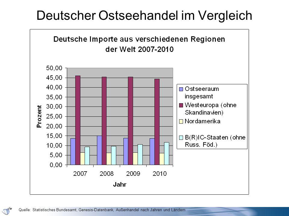 Deutscher Ostseehandel im Vergleich Quelle: Statistisches Bundesamt, Genesis-Datenbank, Außenhandel nach Jahren und Ländern