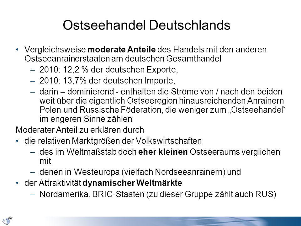 Ostseehandel Deutschlands Vergleichsweise moderate Anteile des Handels mit den anderen Ostseeanrainerstaaten am deutschen Gesamthandel –2010: 12,2 % d