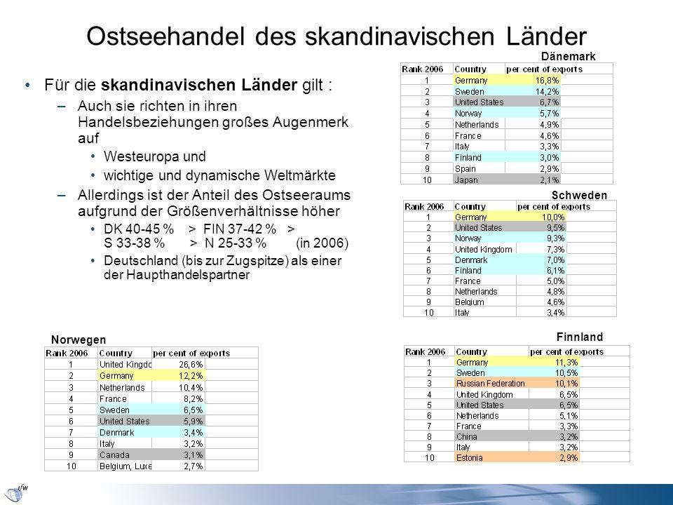 Ostseehandel des skandinavischen Länder Für die skandinavischen Länder gilt : –Auch sie richten in ihren Handelsbeziehungen großes Augenmerk auf Weste