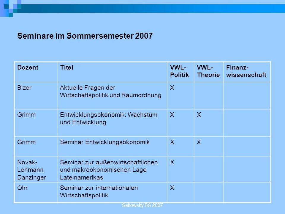 Sakowsky SS 2007 Seminare im Sommersemester 2007 DozentTitelVWL- Politik VWL- Theorie Finanz- wissenschaft BizerAktuelle Fragen der Wirtschaftspolitik