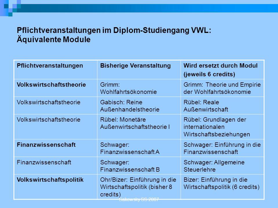 Sakowsky SS 2007 Pflichtveranstaltungen im Diplom-Studiengang VWL: Äquivalente Module PflichtveranstaltungenBisherige VeranstaltungWird ersetzt durch