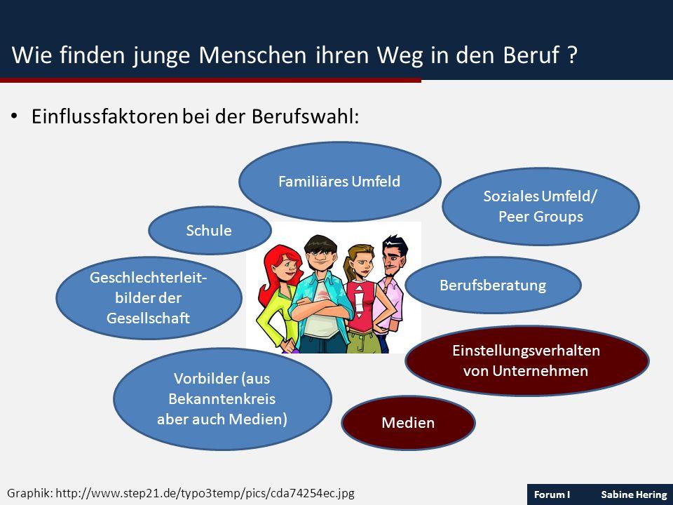 Forum I Sabine Hering Wie finden junge Menschen ihren Weg in den Beruf ? Einflussfaktoren bei der Berufswahl: Familiäres Umfeld Soziales Umfeld/ Peer