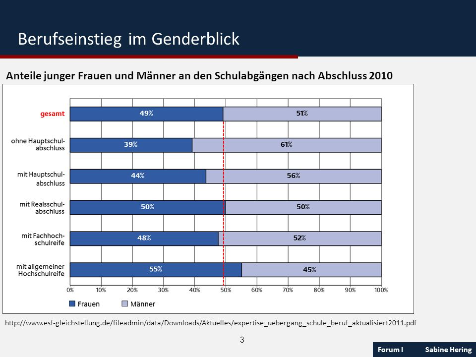 Forum I Sabine Hering 3 Anteile junger Frauen und Männer an den Schulabgängen nach Abschluss 2010 http://www.esf-gleichstellung.de/fileadmin/data/Down