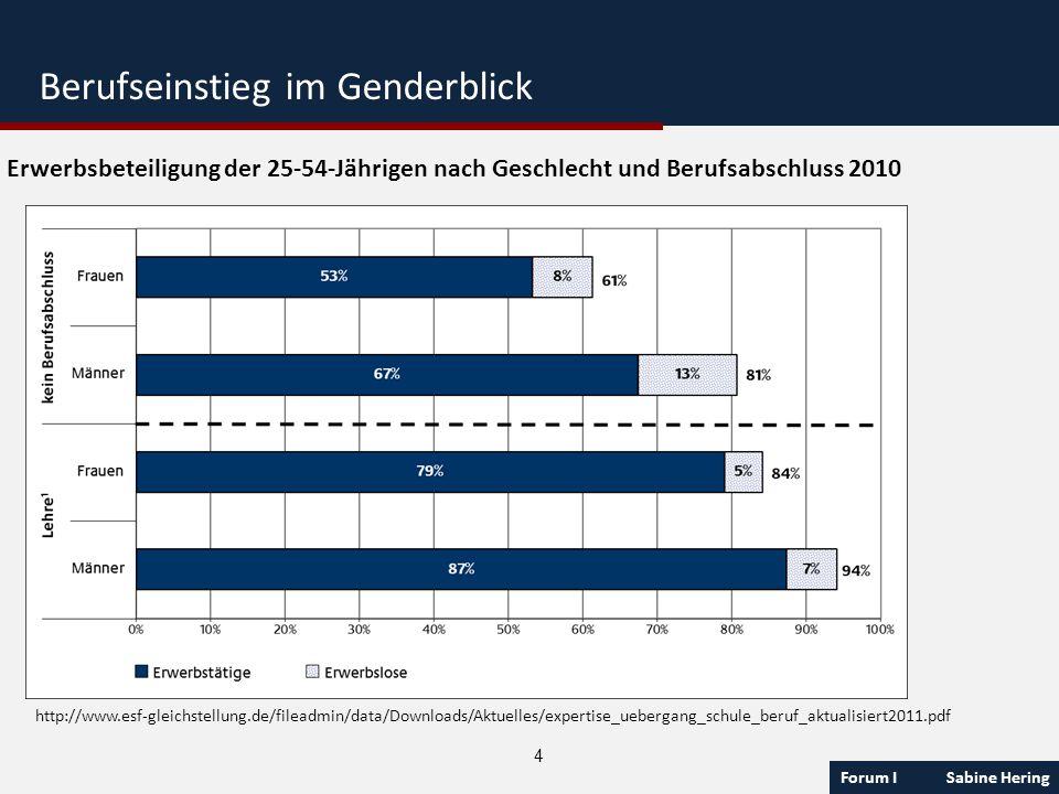 Forum I Sabine Hering 4 Erwerbsbeteiligung der 25-54-Jährigen nach Geschlecht und Berufsabschluss 2010 http://www.esf-gleichstellung.de/fileadmin/data
