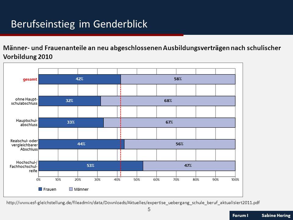 Forum I Sabine Hering 5 Männer- und Frauenanteile an neu abgeschlossenen Ausbildungsverträgen nach schulischer Vorbildung 2010 http://www.esf-gleichst