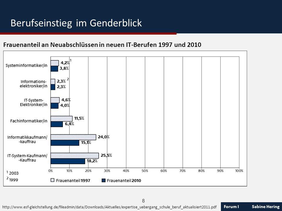 Forum I Sabine Hering 8 Frauenanteil an Neuabschlüssen in neuen IT-Berufen 1997 und 2010 http://www.esf-gleichstellung.de/fileadmin/data/Downloads/Akt