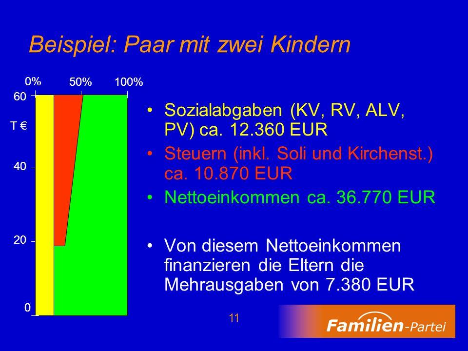 11 Beispiel: Paar mit zwei Kindern Sozialabgaben (KV, RV, ALV, PV) ca. 12.360 EUR Steuern (inkl. Soli und Kirchenst.) ca. 10.870 EUR Nettoeinkommen ca