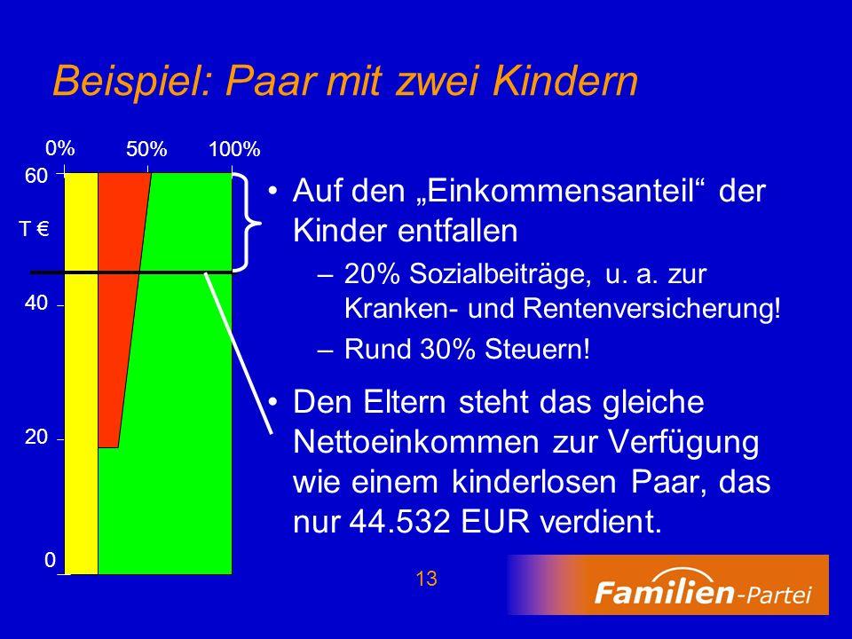 13 Beispiel: Paar mit zwei Kindern Auf den Einkommensanteil der Kinder entfallen –20% Sozialbeiträge, u. a. zur Kranken- und Rentenversicherung! –Rund