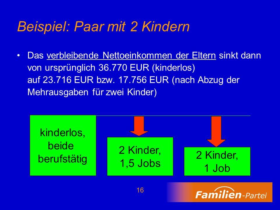 16 Beispiel: Paar mit 2 Kindern Das verbleibende Nettoeinkommen der Eltern sinkt dann von ursprünglich 36.770 EUR (kinderlos) auf 23.716 EUR bzw. 17.7