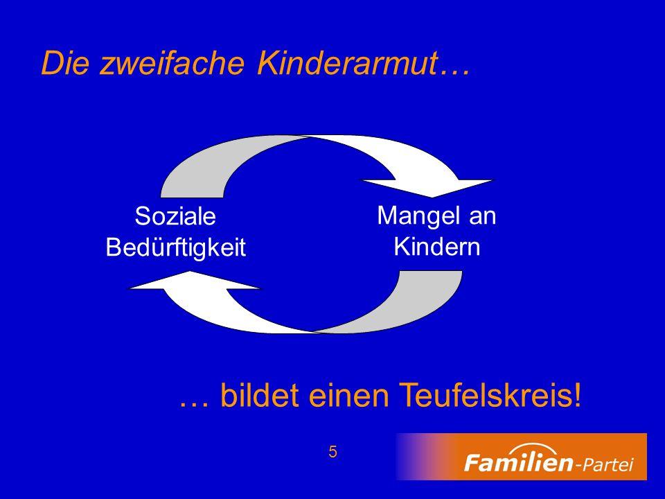 16 Beispiel: Paar mit 2 Kindern Das verbleibende Nettoeinkommen der Eltern sinkt dann von ursprünglich 36.770 EUR (kinderlos) auf 23.716 EUR bzw.