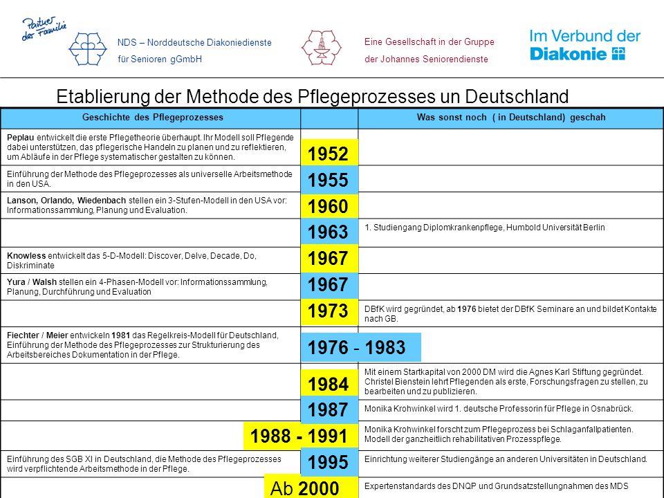 Eine Gesellschaft in der Gruppe der Johannes Seniorendienste NDS – Norddeutsche Diakoniedienste für Senioren gGmbH Etablierung der Methode des Pflegep