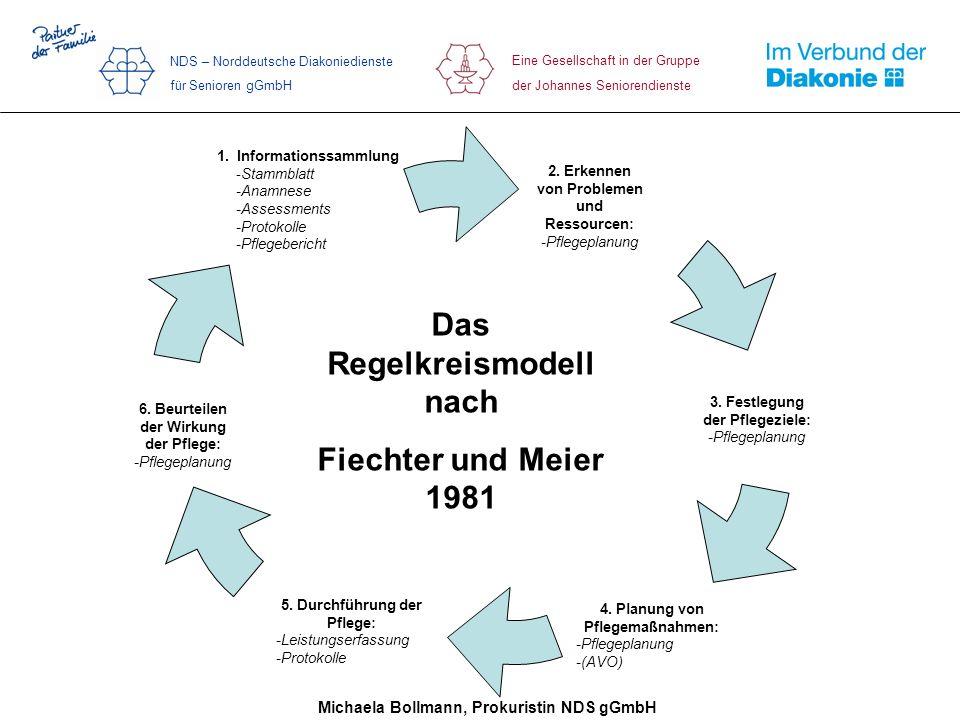 2. Erkennen von Problemen und Ressourcen: -Pflegeplanung 6. Beurteilen der Wirkung der Pflege: -Pflegeplanung 1. Informationssammlung -Stammblatt -Ana
