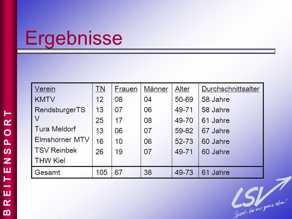 Ergebnisse Verein KMTV RendsburgerTS V Tura Meldorf Elmshorner MTV TSV Reinbek THW Kiel TN 12 13 25 13 16 26 Frauen 08 07 17 06 10 19 Männer 04 06 08