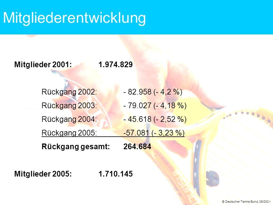 © Deutscher Tennis Bund, 08/2005 3 Mitgliederentwicklung Mitglieder 2001: 1.974.829 Rückgang 2002:- 82.958 (- 4,2 %) Rückgang 2003:- 79.027 (- 4,18 %)